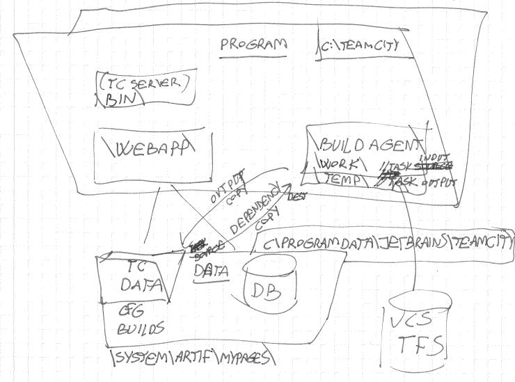 TeamCity setup